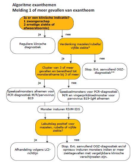 zie pfd-bijlage algoritme voor de uitgebreide beschrijving