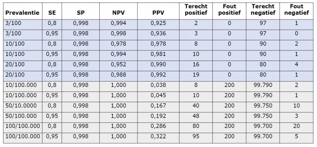 Tabel 1 bij Grootschalig testen van personen zonder klachten (onderbouwing)