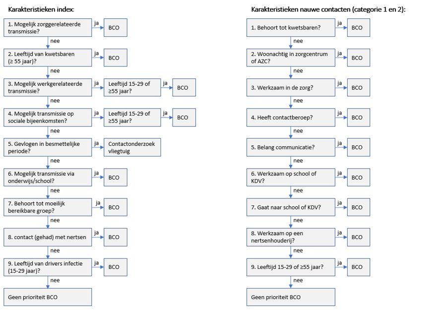 Stroomdiagram prioritering BCO