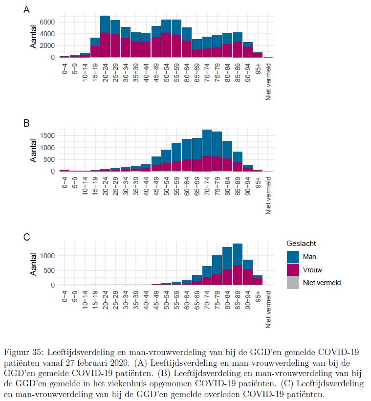 Figuur leeftijdsverdeling en man-vrouwverdeling van bij GGD'en gemelde COVID-19 patiënten