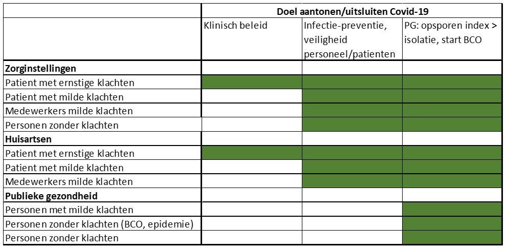 Tabel overzicht doelgroepen en het doel waaraan de test kan bijdragen.