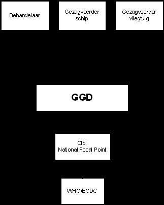 Schema hoe meldingen via verschillende organisaties verlopen
