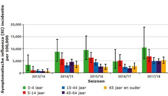 Incidentie van inluenza tussen 2013 en 2018