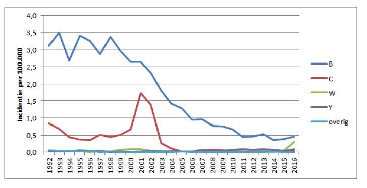 Figuur 2. Incidentie van meningokokkenziekte per serogroep gedurende 1992-2016  in Nederland.