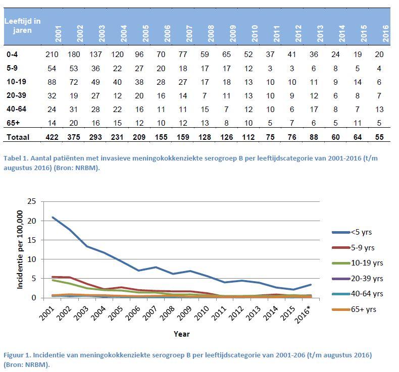 Epidemiologie meningokokken B