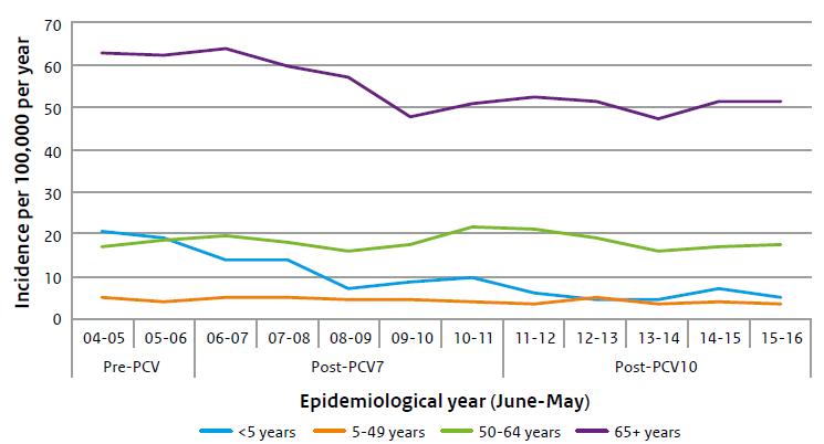 Figuur 1. Incidentie van IPD veroorzaakt door alle serotypen, afgebeeld per epidemiologisch jaar (bijv. 04-05 = juni 2004-mei 2005). Let op: PCV7 is ingevoerd in juni 2006 en PCV10 in mei 2011. Data van de sentinelsurveillance is gebruikt en geëxtrapoleerd naar de Nederlandse Bevolking. Bron: NRLBM (4)