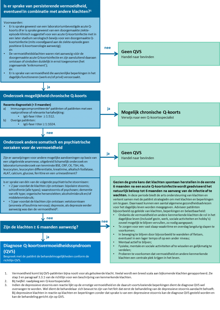 Stroomdiagram diagnose Q-koortsvermoeidheidssyndroom