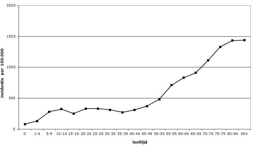 De kans op gordelroos neemt toe met de leeftijd