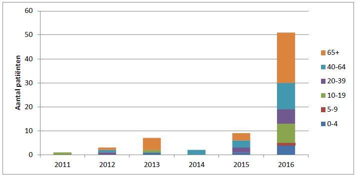 Figuur 1. Incidentie van meningokokken W per leeftijdsgroep gedurende 2011-2016  in Nederland.