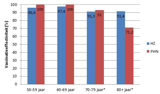 Overzicht van de vaccineffectiviteit van Shingrix®, met betrekking tot de incidentie van gordelroos (HZ) en postherpetische neuralgie (PHN) per leeftijdsgroep